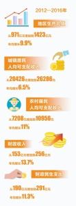 【砥砺奋进的五年·滁州篇】数说滁州 - 中安在线