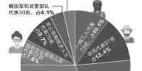 723人当选安徽省第十三届人大代表 - 中安在线