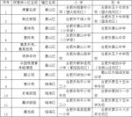 3 - 安徽网络电视台