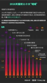 """预警双11十大""""堵城""""  全国最堵商圈合肥这个地方居榜首 - 安徽网络电视台"""
